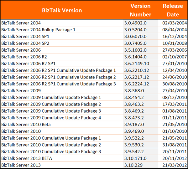 BizTalk Server Evolution - Release History