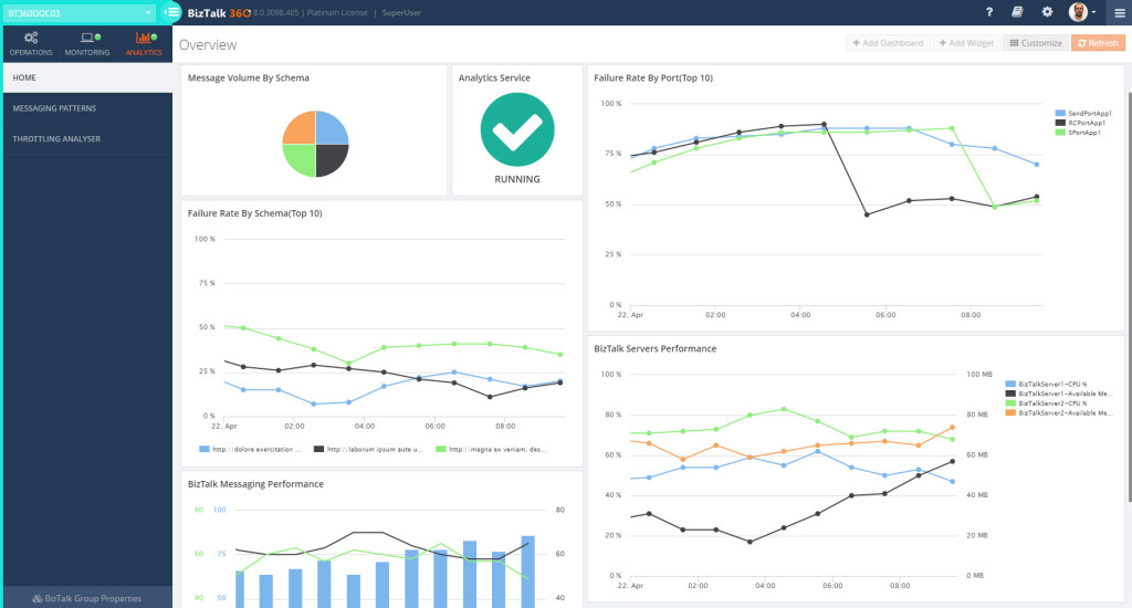 BizTalk360 Analytics - Dashboard