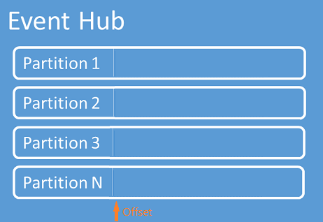 Scenario01: EventHub Partitions