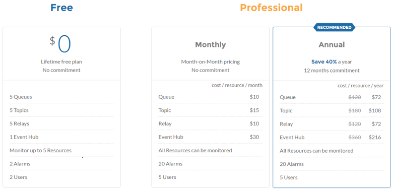 servicebus360 pricing
