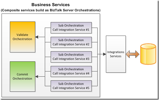 biztalk server orchestrations
