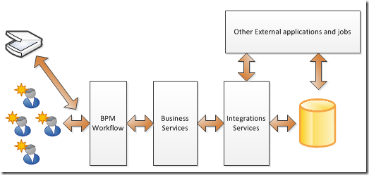 bpm workflow solution architecture