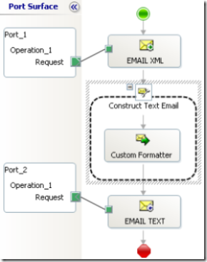 biztalk orchestration receive/send ports